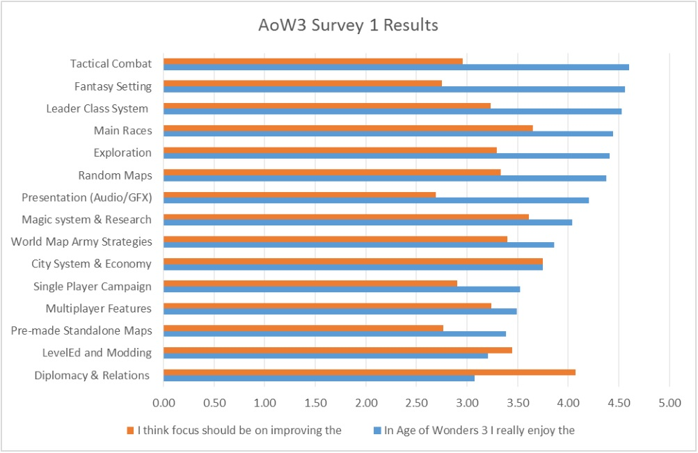 Survey Results overview graph